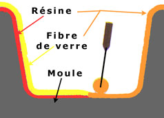 Rouleau fibre de verre bateau