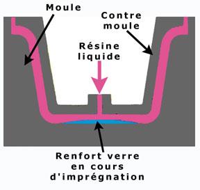 Le principe du moulage en injection basse pression